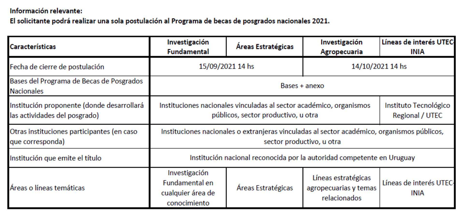 PREGUNTAS FRECUENTES DEL PROGRAMA DE BECAS DE POSGRADOS NACIONALES 2021
